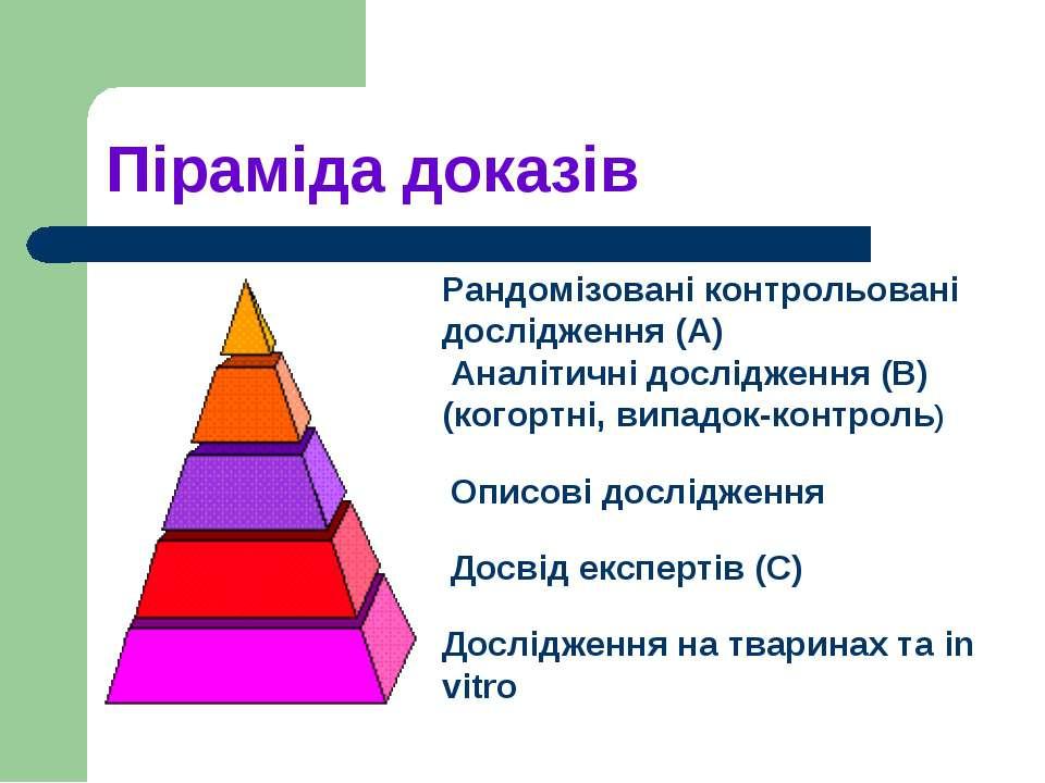Піраміда доказів Рандомізовані контрольовані дослідження (А) Аналітичні дослі...