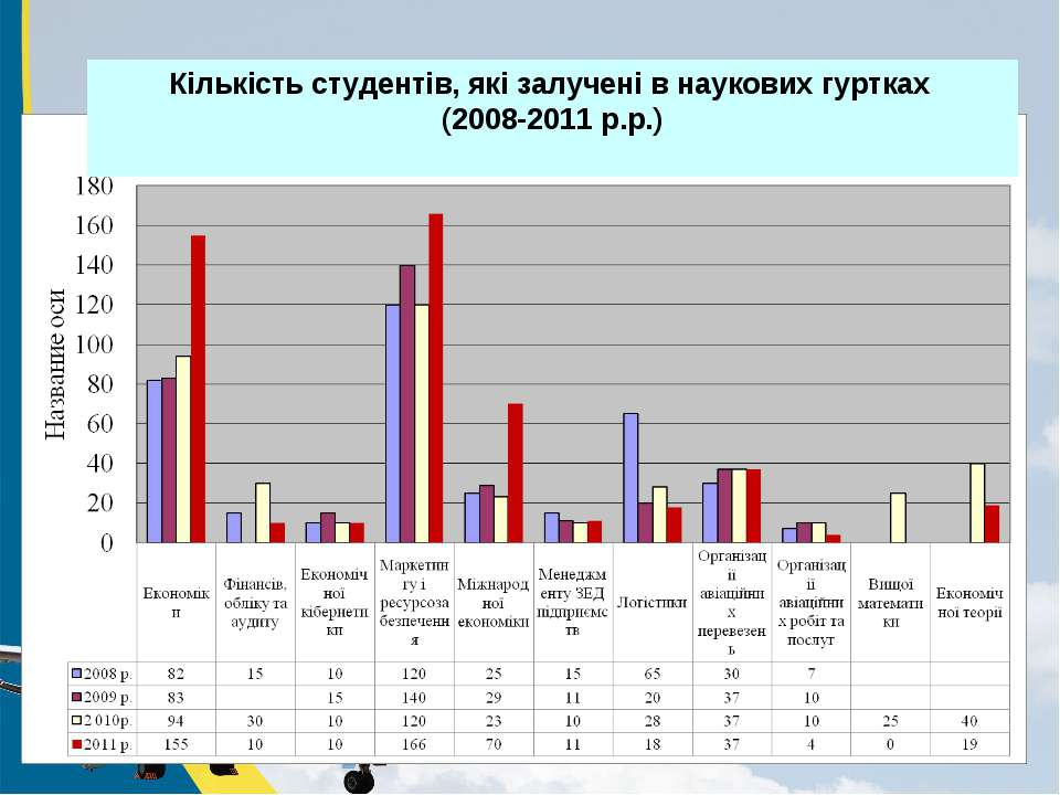 Кількість студентів, які залучені в наукових гуртках (2008-2011 р.р.)