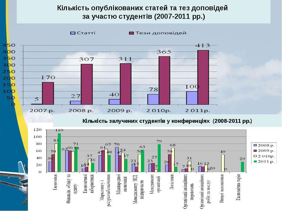Кількість опублікованих статей та тез доповідей за участю студентів (2007-201...
