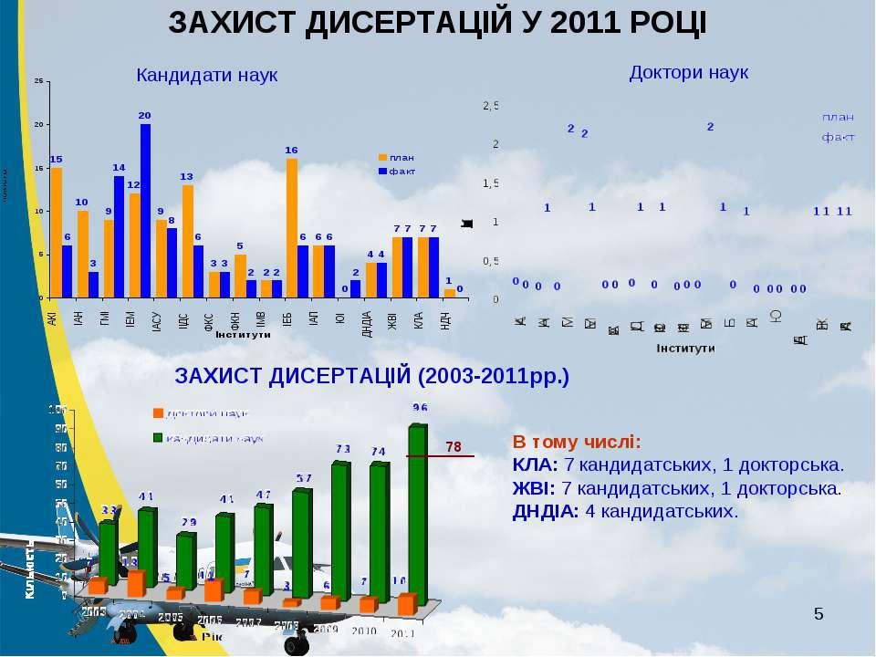 * ЗАХИСТ ДИСЕРТАЦІЙ У 2011 РОЦІ ЗАХИСТ ДИСЕРТАЦІЙ (2003-2011рр.) Кандидати на...