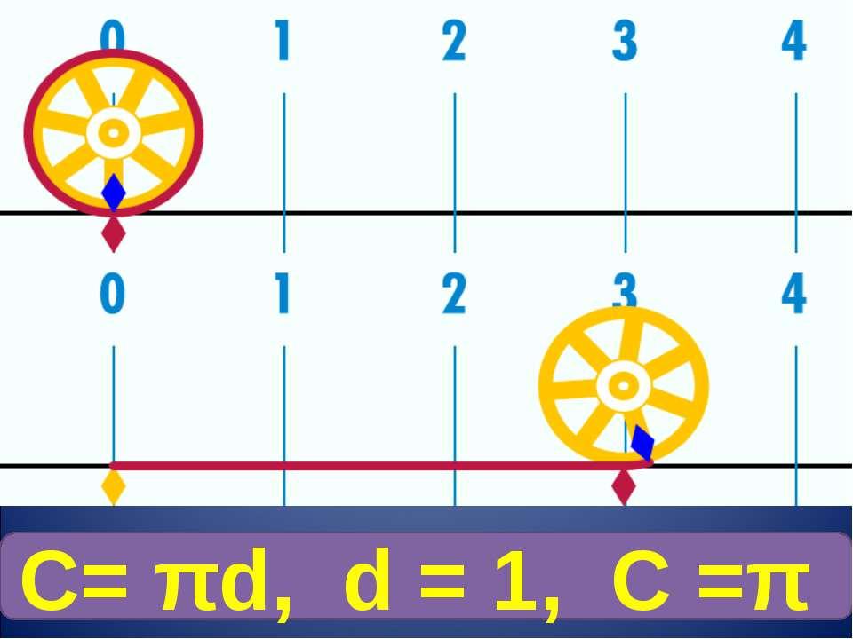 С= πd, d = 1, С =π