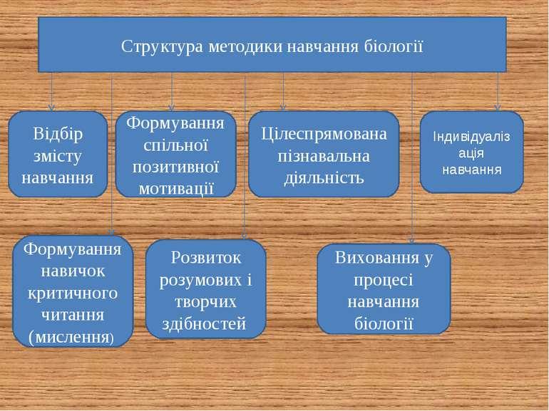 Структура методики навчання біології Відбір змісту навчання Формування навичо...
