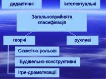 інтелектуальні творчі рухливі Сюжетно-рольові Будівельно-конструктивні Ігри-д...