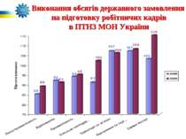 Виконання обсягів державного замовлення на підготовку робітничих кадрів в ПТН...