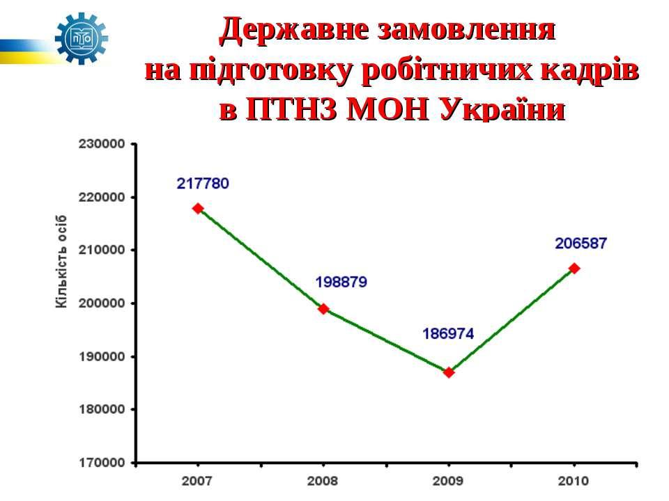Державне замовлення на підготовку робітничих кадрів в ПТНЗ МОН України