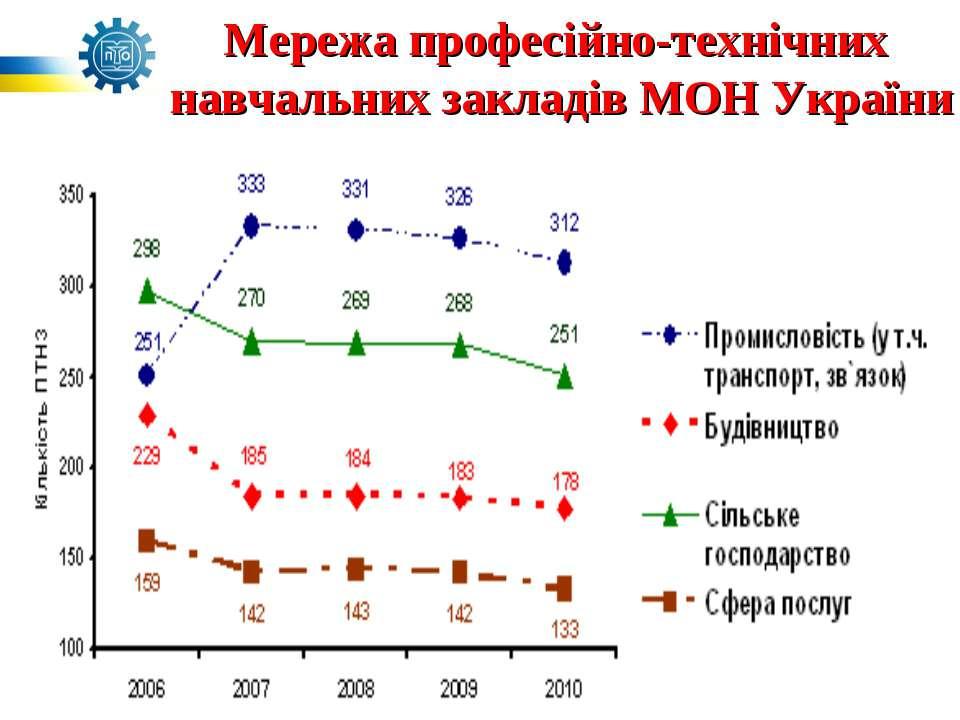 Мережа професійно-технічних навчальних закладів МОН України
