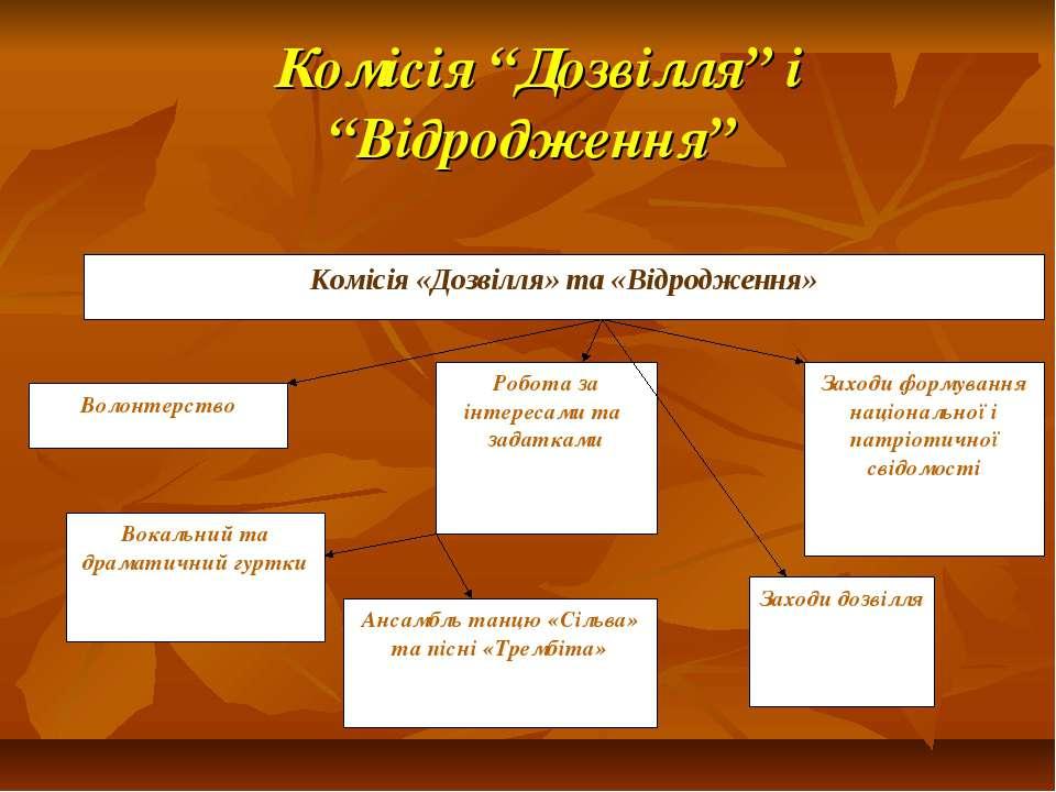 """Комісія """"Дозвілля"""" і """"Відродження"""""""