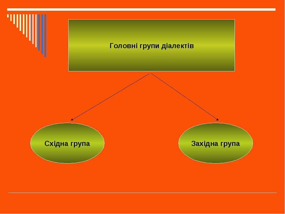 Головні групи діалектів Східна група Західна група