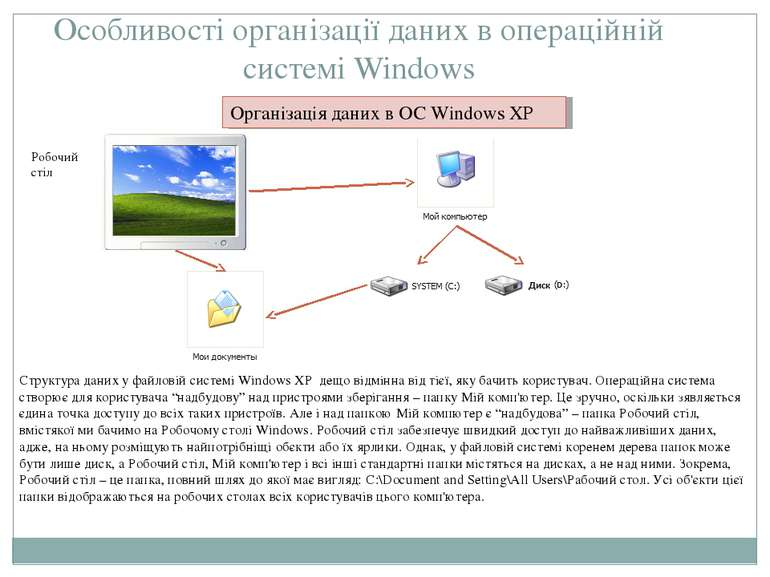 Особливості організації даних в операційній системі Windows Організація даних...