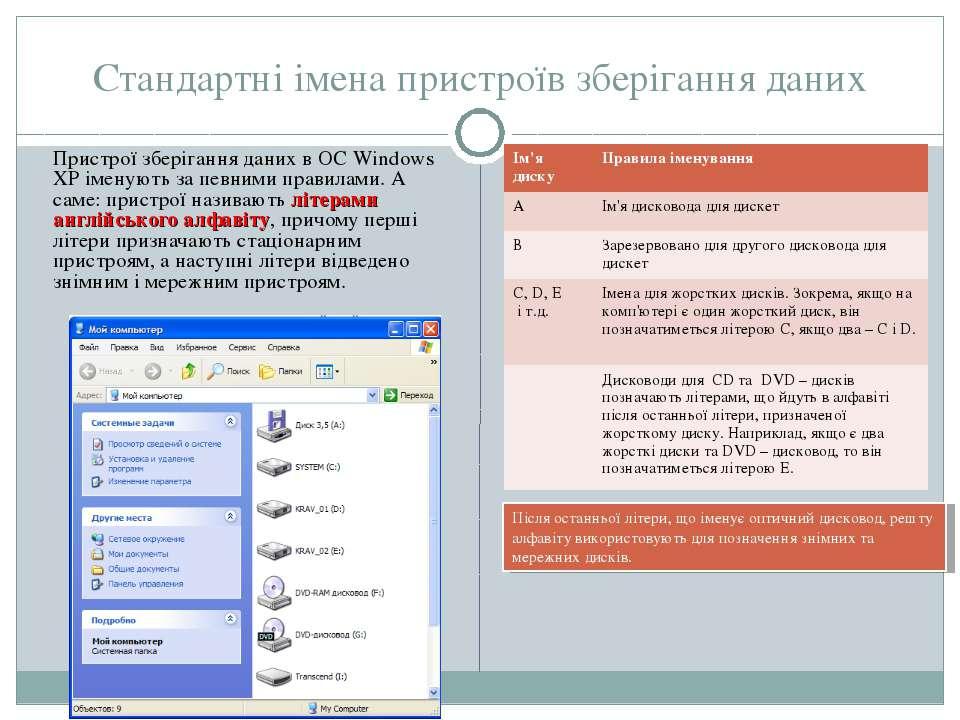 Стандартні імена пристроїв зберігання даних Пристрої зберігання даних в ОС Wi...