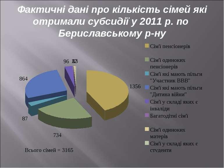 Фактичні дані про кількість сімей які отримали субсидії у 2011 р. по Берислав...