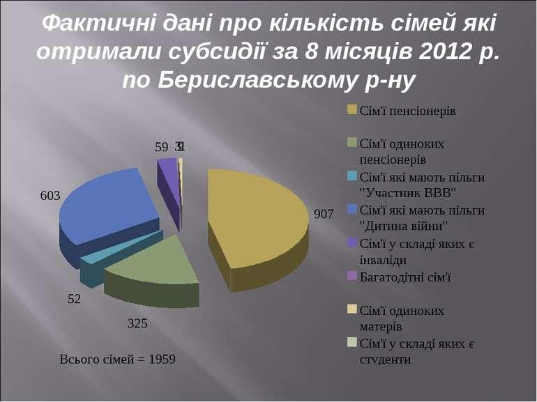 Фактичні дані про кількість сімей які отримали субсидії за 8 місяців 2012 р. ...
