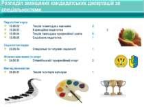 Розподіл захищених кандидатських дисертацій за спеціальностями Педагогічні на...