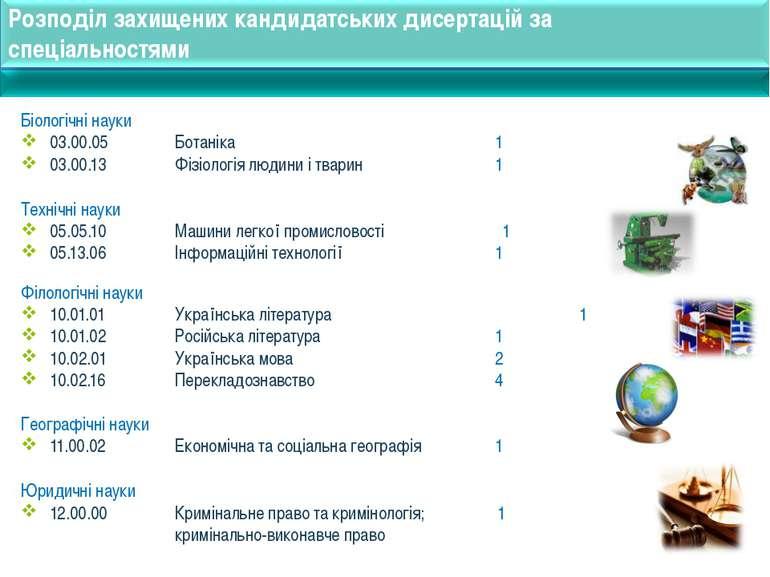 Розподіл захищених кандидатських дисертацій за спеціальностями Біологічні нау...