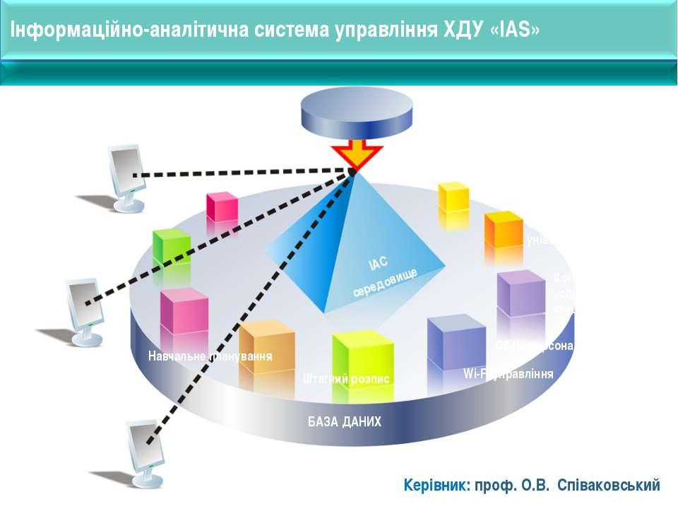 Інформаційно-аналітична система управління ХДУ «IAS» Модуль адміністрування К...