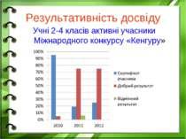 Результативність досвіду Учні 2-4 класів активні учасники Міжнародного конкур...