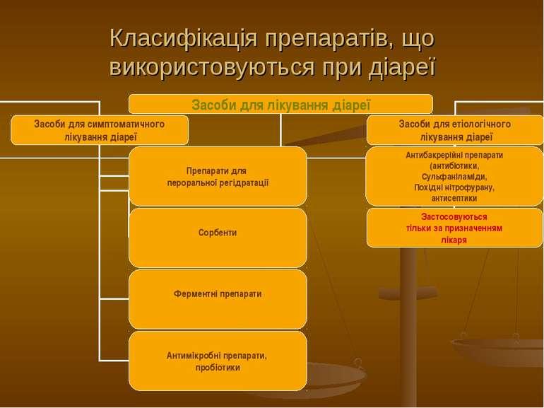 Класифікація препаратів, що використовуються при діареї
