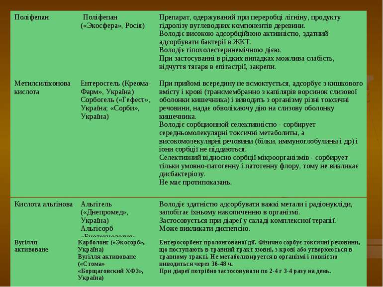 Поліфепан Поліфепан («Экосфера», Росія) Препарат, одержуваний при переробці л...