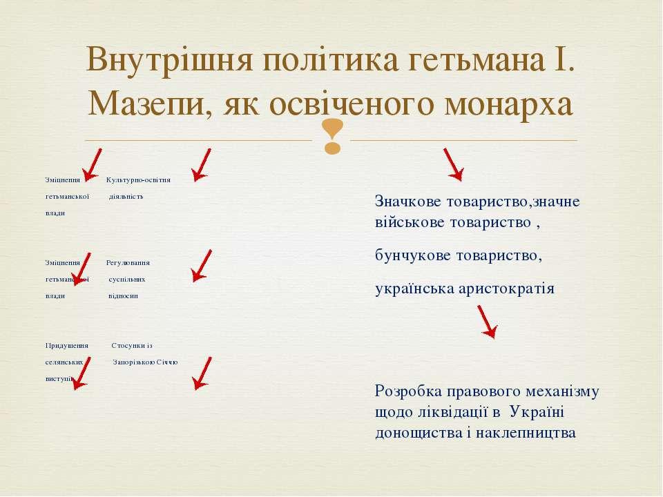Зміцнення Культурно-освітня гетьманської діяльність влади Зміцнення Регулюван...