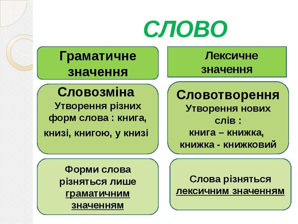 СЛОВО Лексичне значення Граматичне значення Словозміна Утворення різних форм ...
