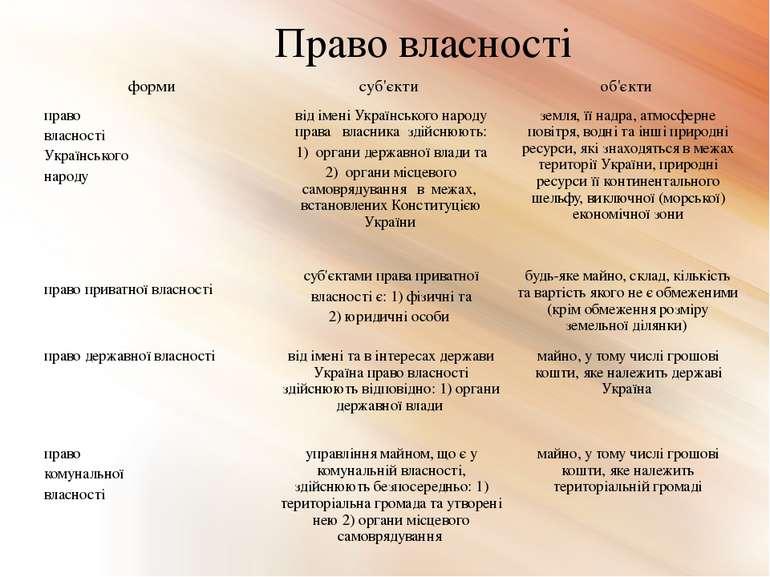 Право власності форми суб'єкти об'єкти право власності Українського народу ві...