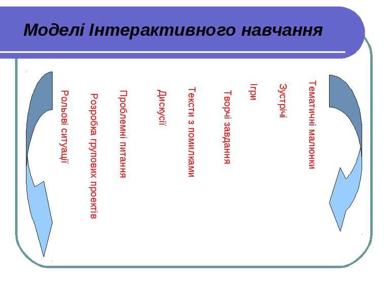 Моделі Інтерактивного навчання Рольові ситуації Проблемні питання Тексти з по...