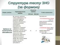 Структура тесту ЗНО (за формою) Форми завдань Характеристика завдань Кількіст...