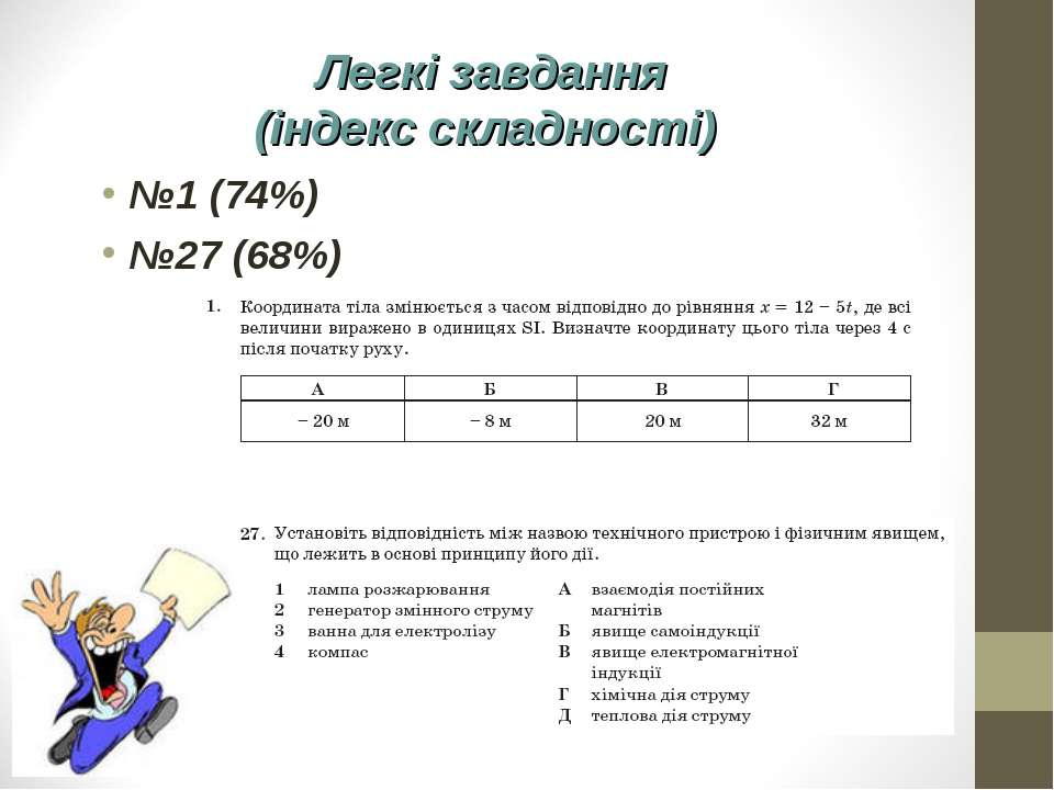 Легкі завдання (індекс складності) №1 (74%) №27 (68%)