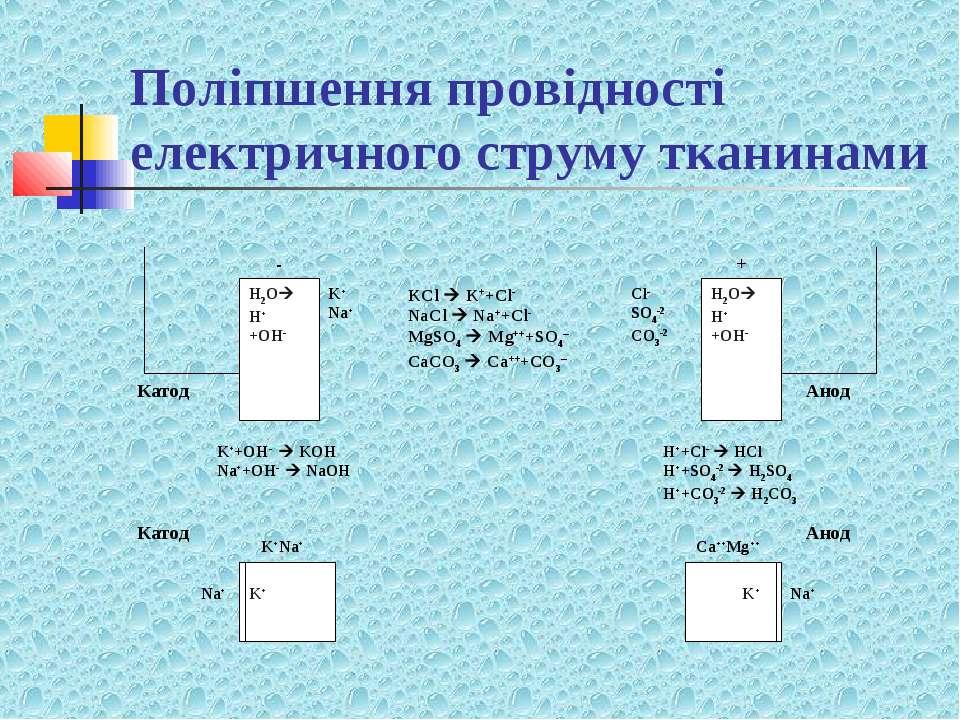 Поліпшення провідності електричного струму тканинами