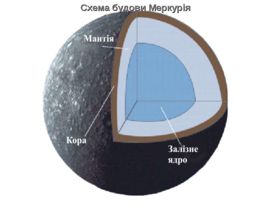 Схема будови Меркурія