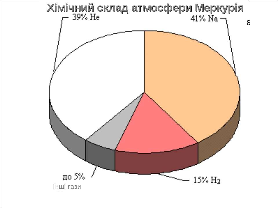 Хімічний склад атмосфери Меркурія 8