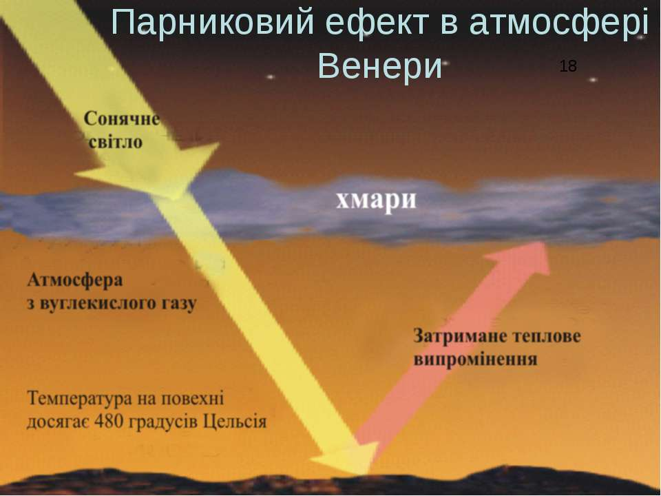 Парниковий ефект в атмосфері Венери 18