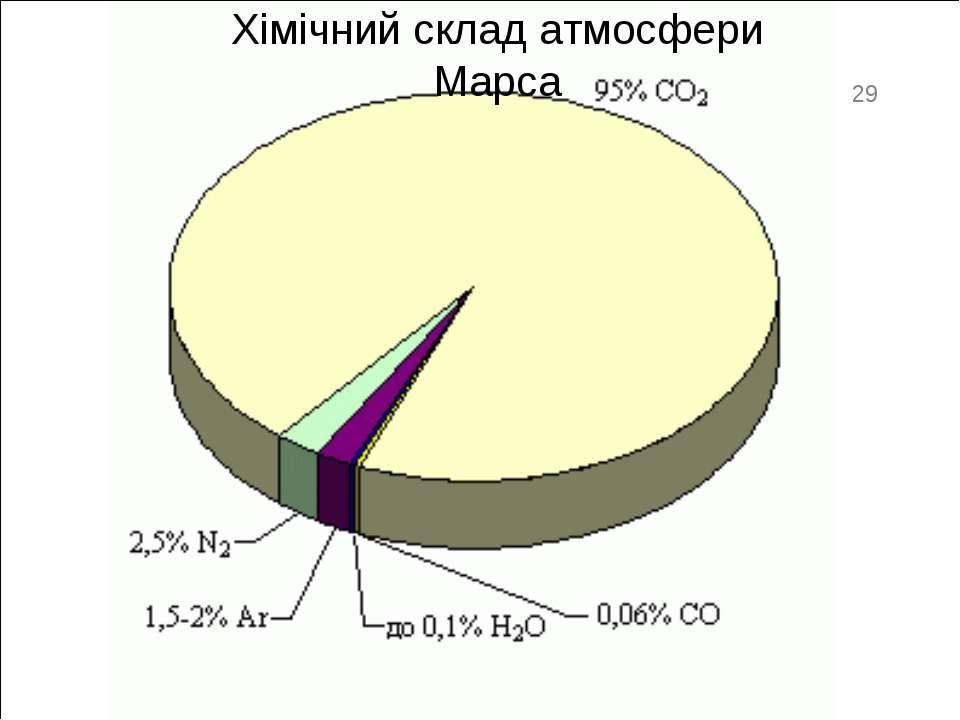 Хімічний склад атмосфери Марса 29