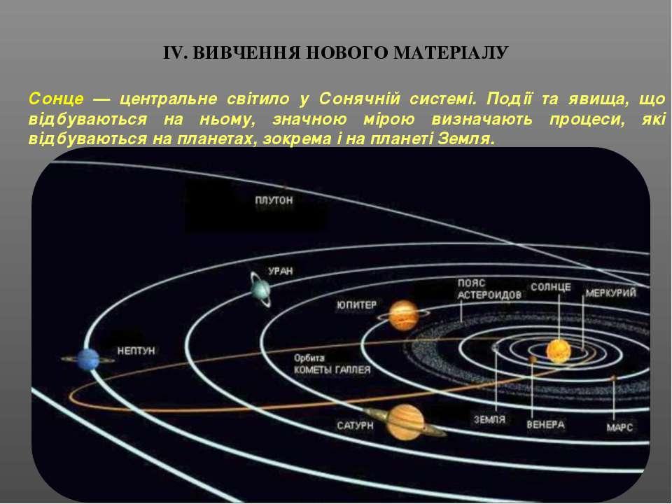 ІV. ВИВЧЕННЯ НОВОГО МАТЕРІАЛУ Сонце — центральне світило у Сонячній системі. ...