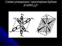 Схема утворення і просторова будова [Co(NH3)6]3+