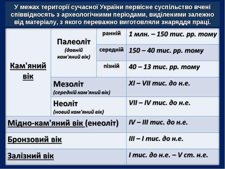 У межах території сучасної України первісне суспільство вчені співвідносять з...