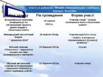 Участь в районних, міських, всеукраїнських семінарах, нарадах, форумах Вид за...