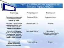Участь у районних, міських, всеукраїнських семінарах, нарадах, форумах Вид за...