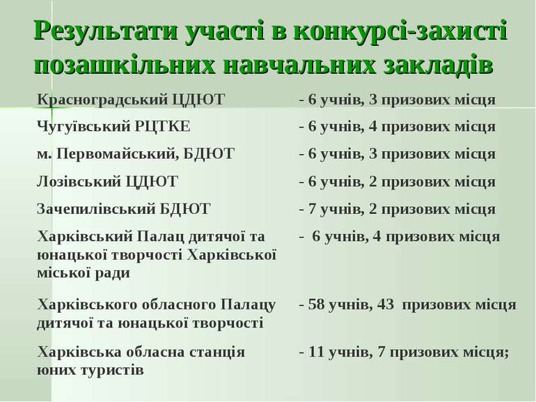 Результати участі в конкурсі-захисті позашкільних навчальних закладів Красног...
