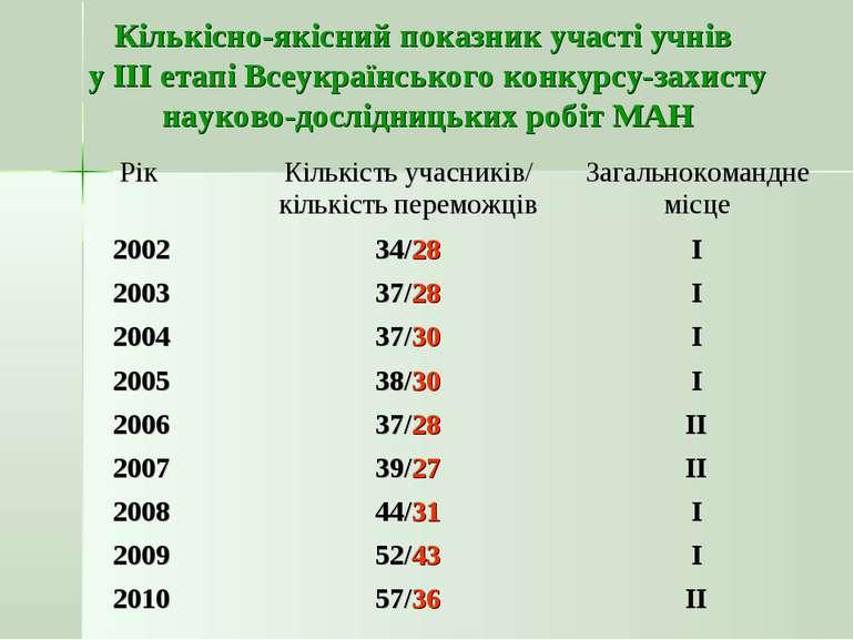 Кількісно-якісний показник участі учнів у ІІІ етапі Всеукраїнського конкурсу-...