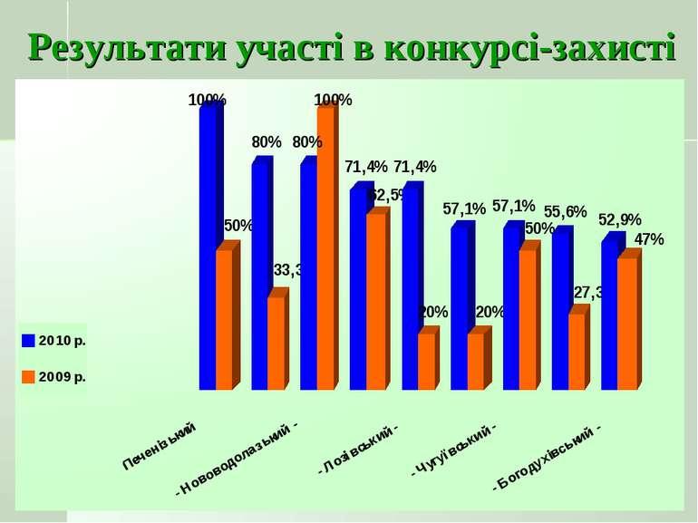 Результати участі в конкурсі-захисті