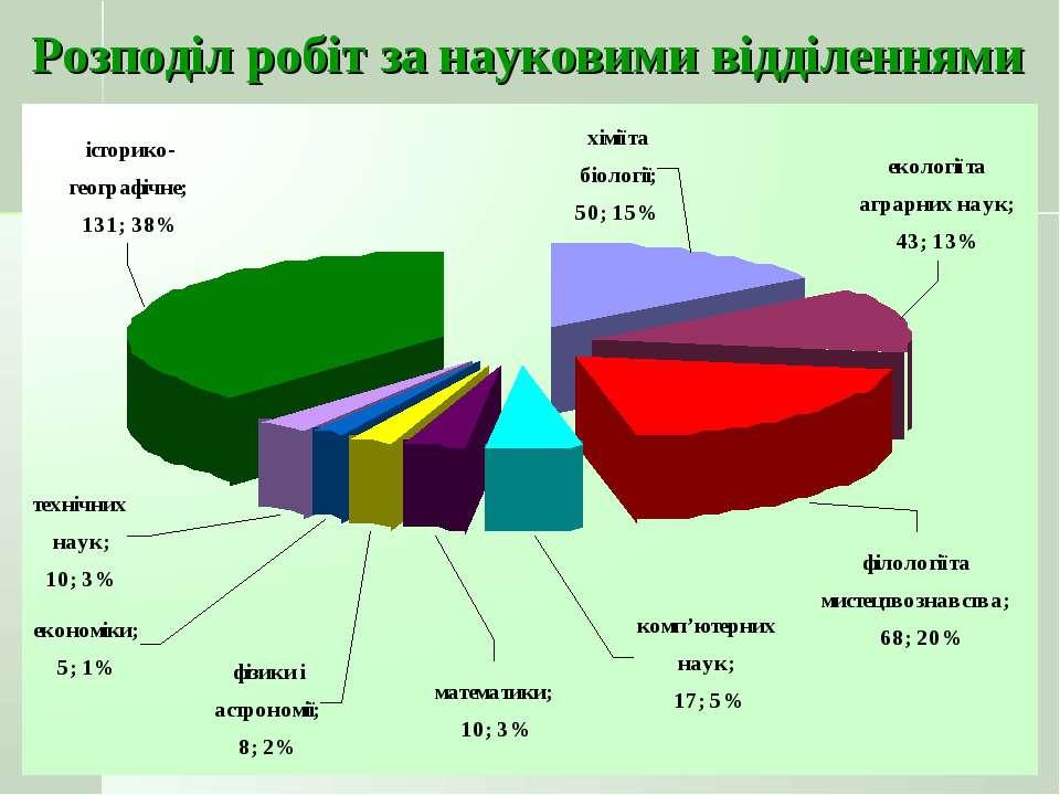 Розподіл робіт за науковими відділеннями