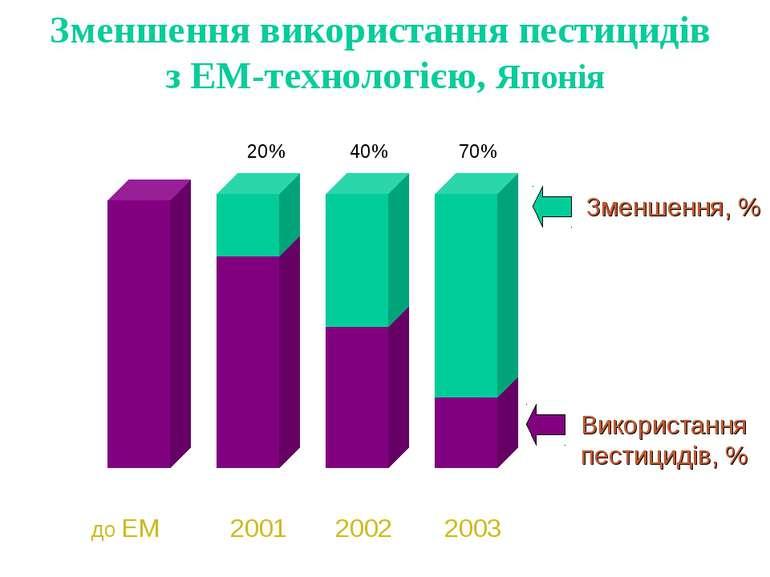 80% 60% 30% 20% 40% 70% Зменшення, % Використання пестицидів, % до EM 2001 20...