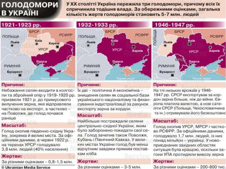 Голодомори в Україні