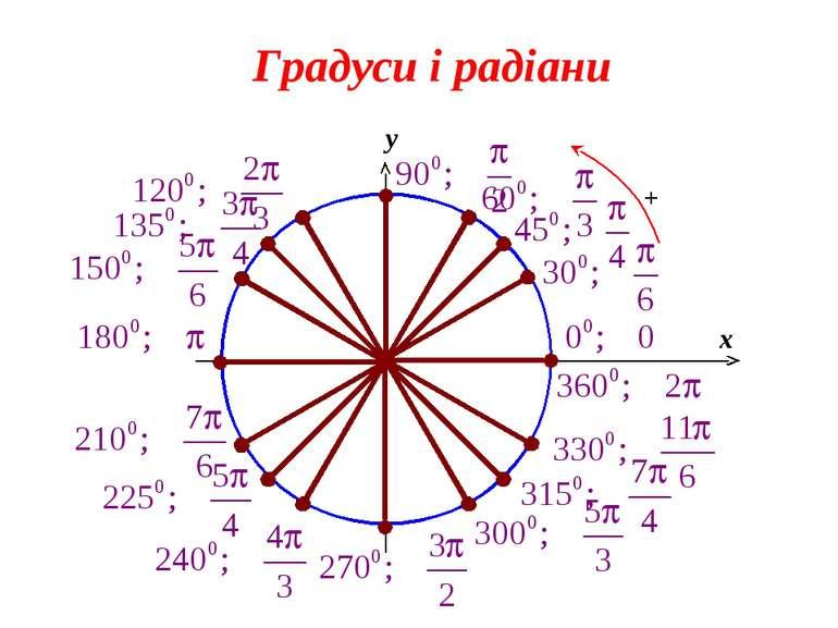 0 x y Градуси і радіани