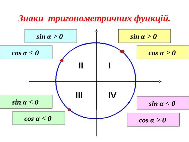 Знаки тригонометричних функцій. I II III IV sin α > 0 cos α > 0 sin α > 0 cos...