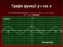 Графік функції y = cos x Тригонометричні функції: y = sin x, y = cos x, y = t...