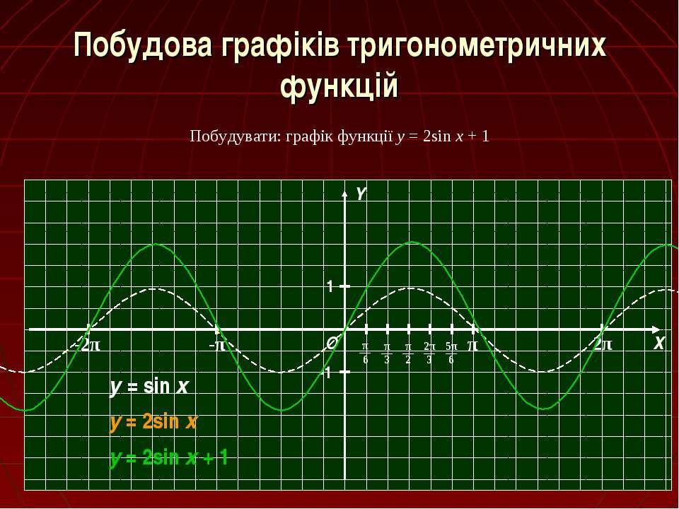 Побудова графіків тригонометричних функцій Побудувати: графік функції y = 2si...