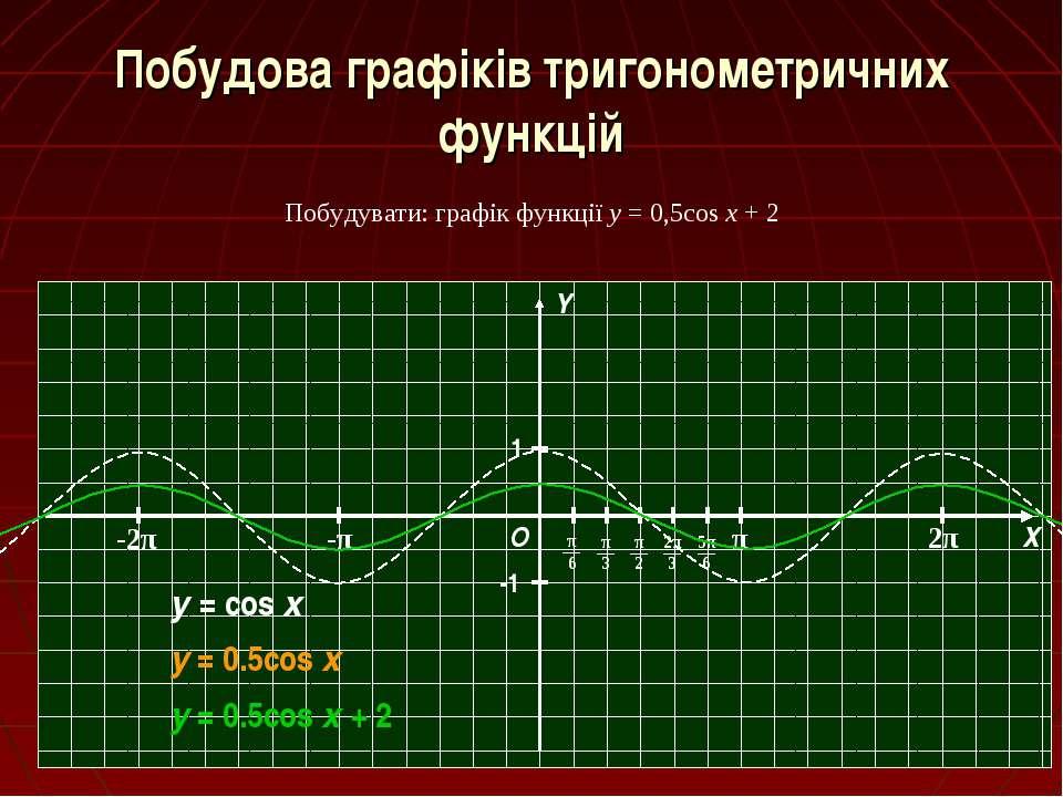 Побудова графіків тригонометричних функцій Побудувати: графік функції y = 0,5...
