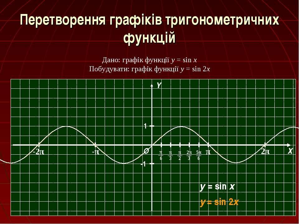 Перетворення графіків тригонометричних функцій Дано: графік функції y = sin x...